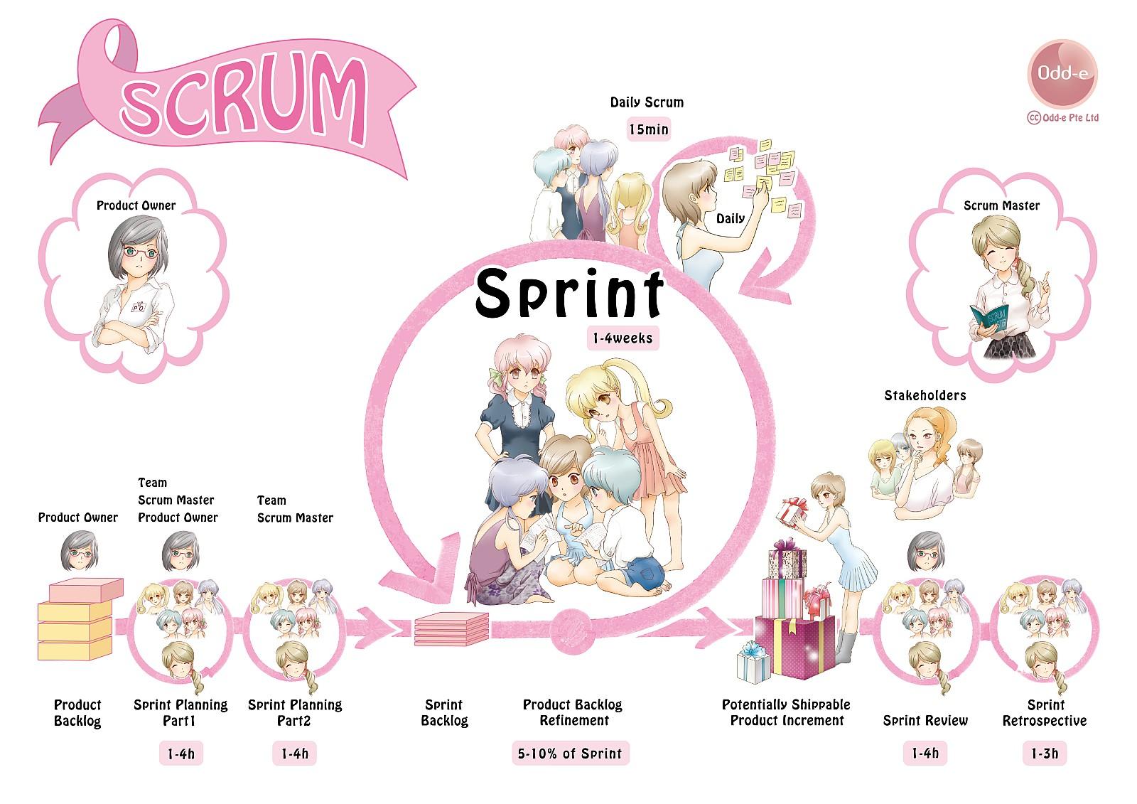 24x36 Scrum Process Poster